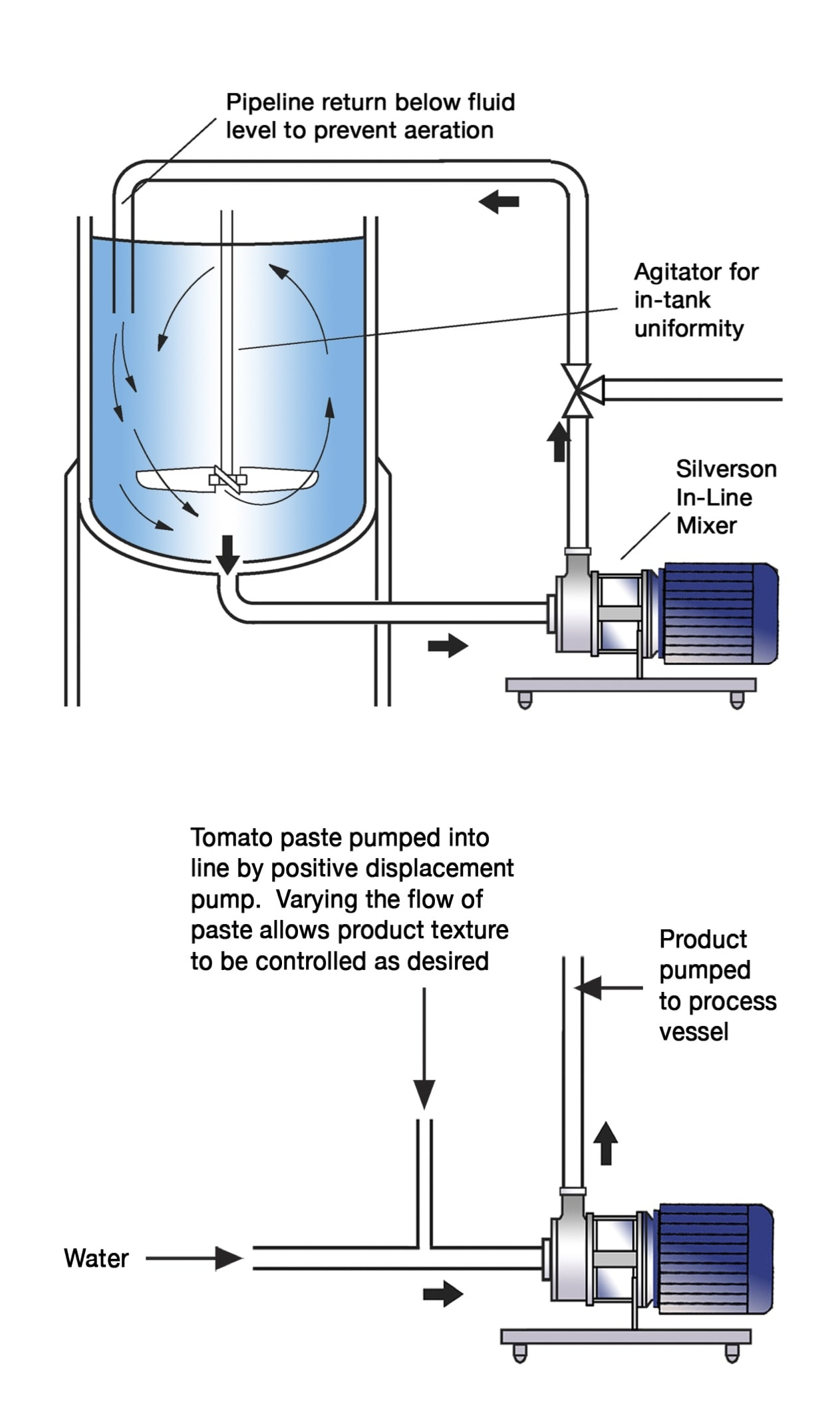 Manufacture of tomato sauces and ketchups us high shear in line mixers ccuart Images